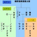 フネさんが亡くなった・・・日本一有名な家族サザエさん家族の相続。